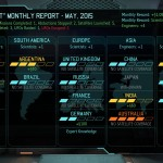 XCOM May Council Report